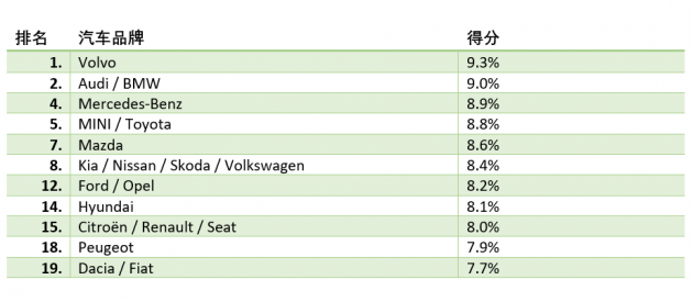 Car Brand 汽车品牌调查,德国车主最满意的品牌竟然不是德国车!