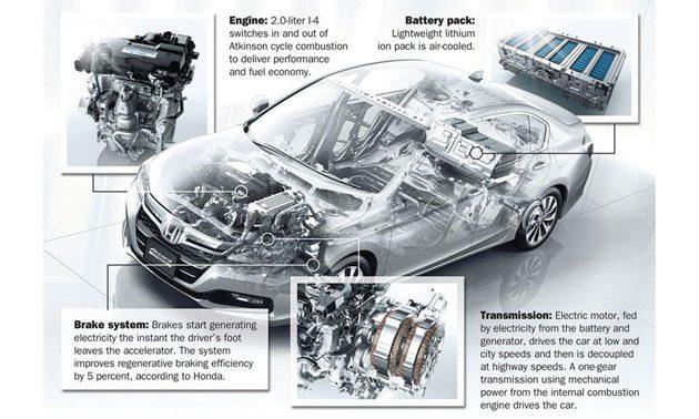 以省油为主打! Honda 将推新一代混合动力系统!