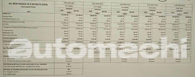 Mazda CX-5 2017 大马版价格曝光!从RM 140,440起跳!