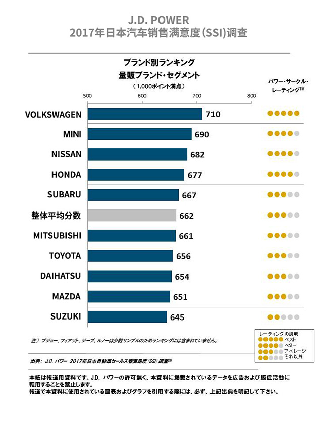 Lexus 连续称霸 JD Power 豪华品牌销售满意度11年!