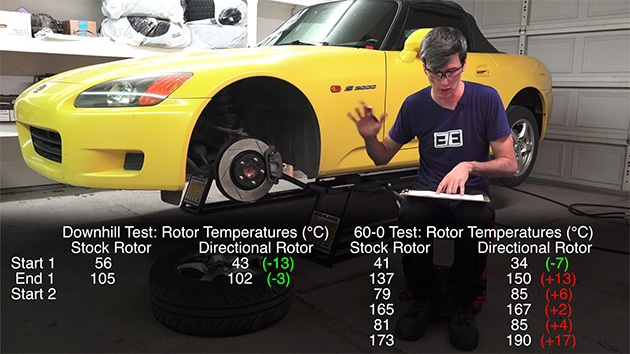 Brake Rotor 冷却效率大比拼,原装还是改装好?