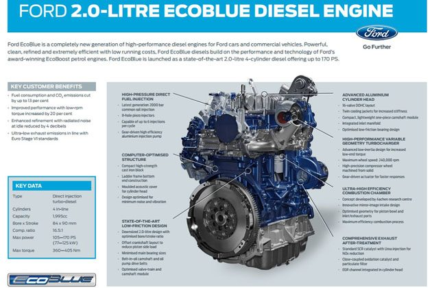 2018 Ford Ranger 引擎动力曝光!双涡轮柴油上身!