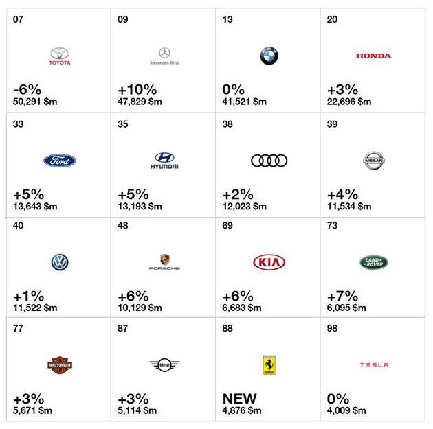 全球100大 Valuable Brand ,Toyota 最有价值汽车品牌!