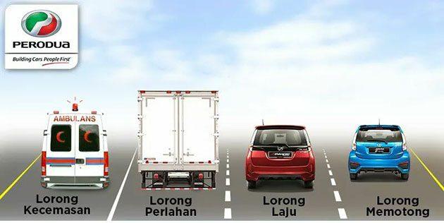 Malaysia 公路常见的状况,你最讨厌哪一种?