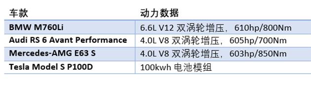 600hp俱乐部 Luxury Car 零四大战,究竟谁称王?