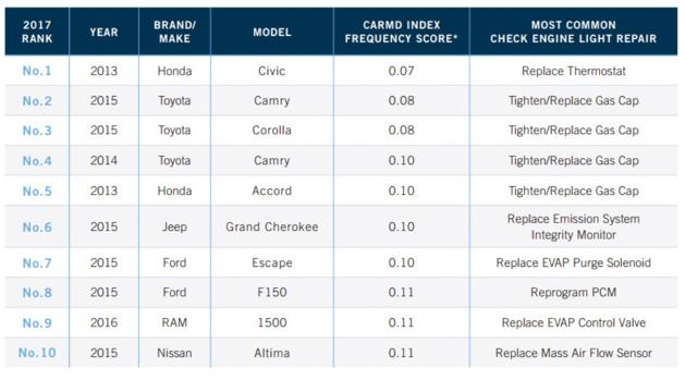 Honda 荣登美国最可靠引擎排行榜榜首!
