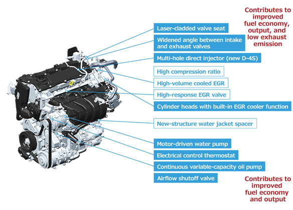 Toyota Dynamic Force Engine 到底有什么特别之处? Automachi Com
