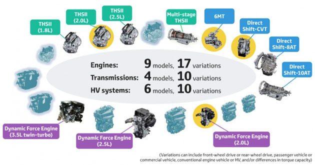 Downsize Turbo 在路上? Toyota 公布全新引擎计划!