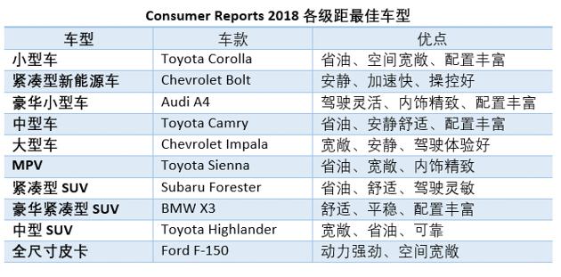 美国 Consumer Reports 评选各级距最佳车款, Toyota 表现亮眼!