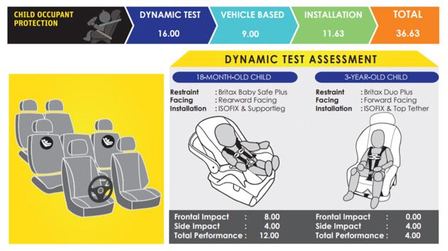 Mitsubishi Xpander ASEAN NCAP 成绩出炉,获得4星成绩!