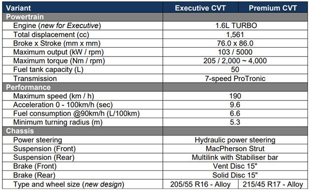Proton Preve 升级版全系搭载 1.6 T ,售价 RM 64,730 起跳!