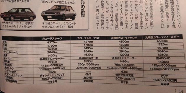 左起为 Corolla Hatchback,Corolla GT,Corolla Sedan 及 Corolla Fielder 旅行车