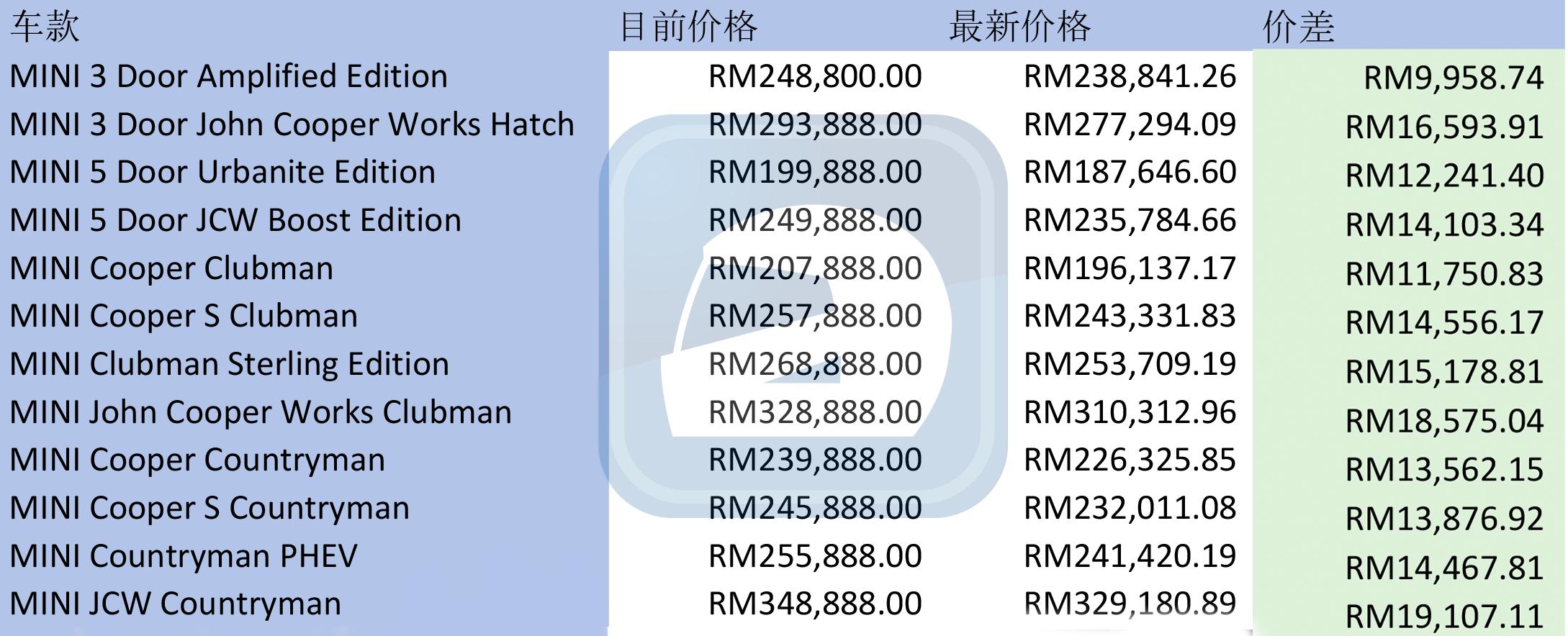 MINI Malaysia 公布最新车价,现在的 MINI 更亲民!