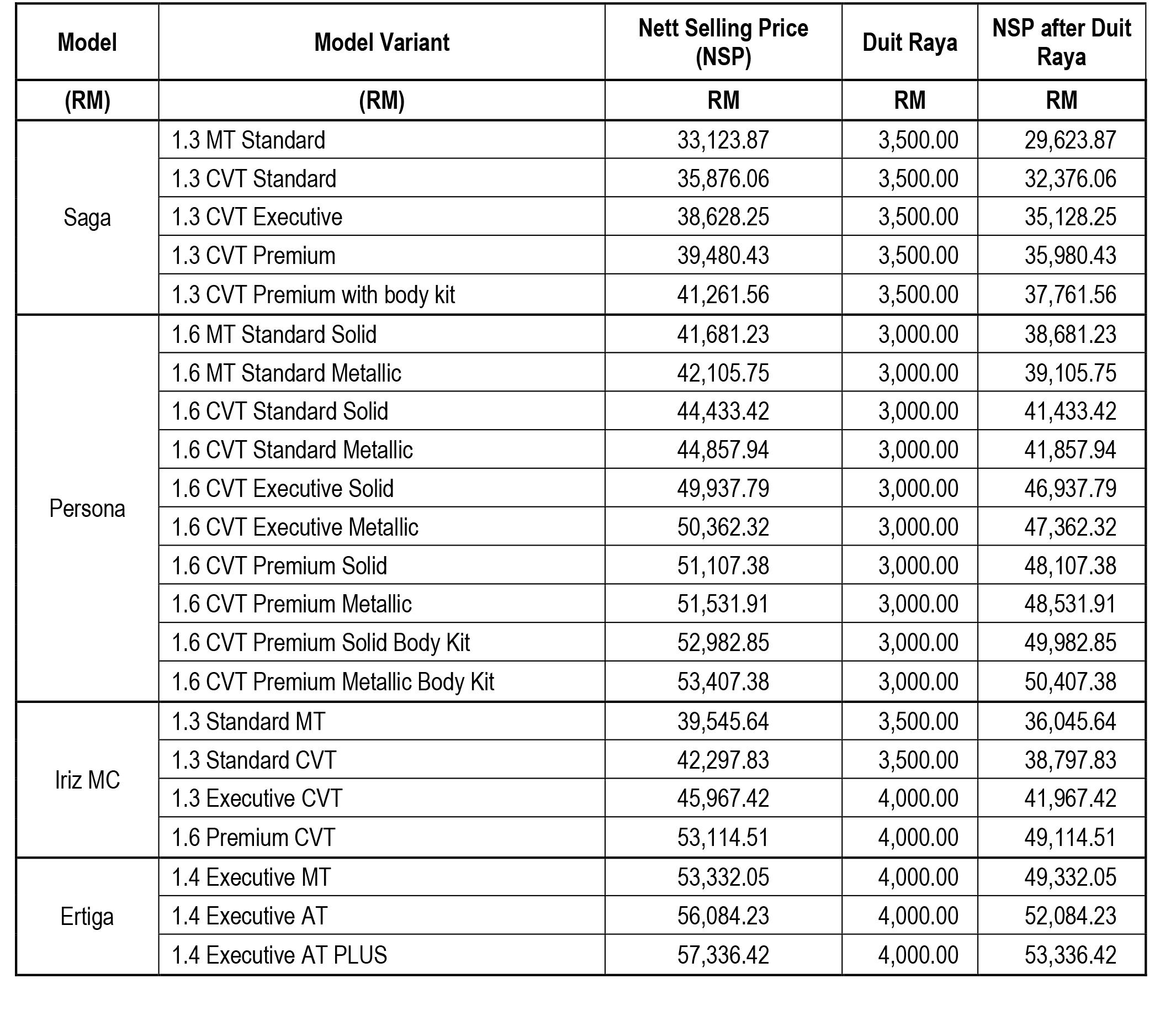 Proton 宣布 Duit Raya promotion, Saga 价格将低于3万令吉!