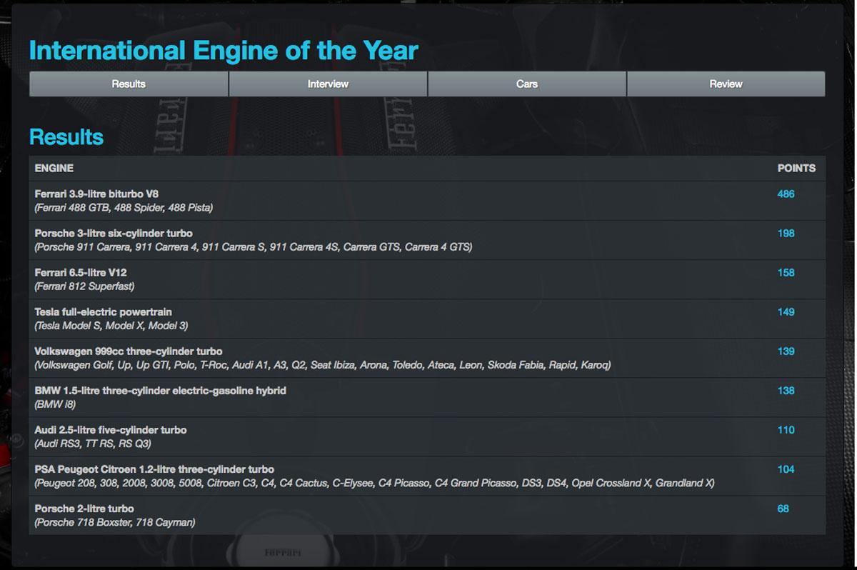 2018 Engine Of The Year 公布,日系引擎全军覆没!