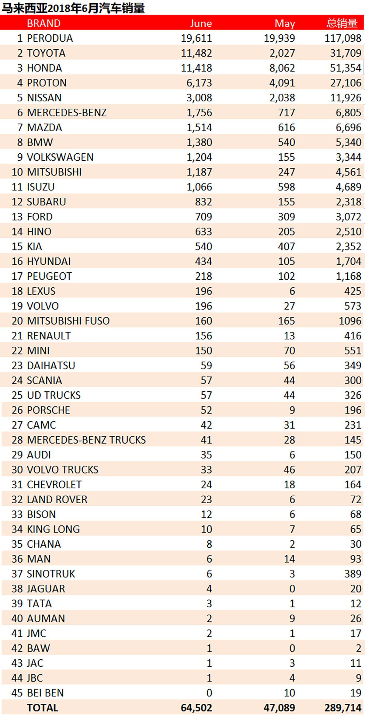 2018年6月大马汽车销量, Toyota 微差当上老二!
