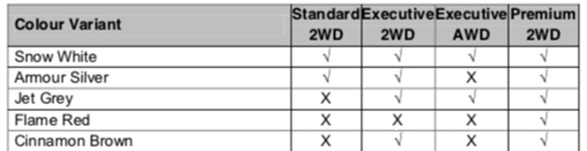 Proton X70 部分规格曝光,顶级版配备很丰富!