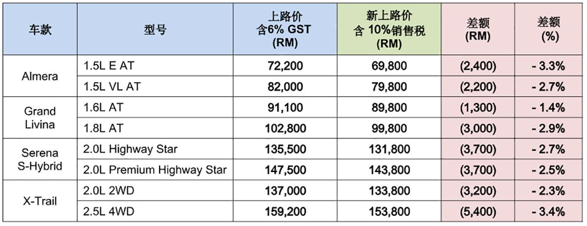 Nissan Malaysia 公布最新 SST 车价,最高降幅 RM 5,400 !