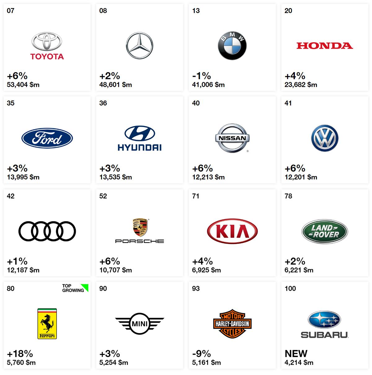2018 全球百大品牌榜出炉, Toyota 蝉联最具价值汽车品牌!