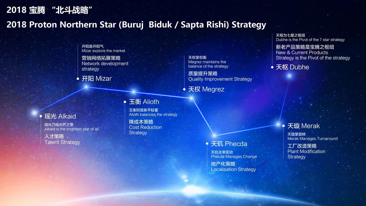 Proton Northerm Star 战略启动,欲成为东南亚第三汽车品牌!