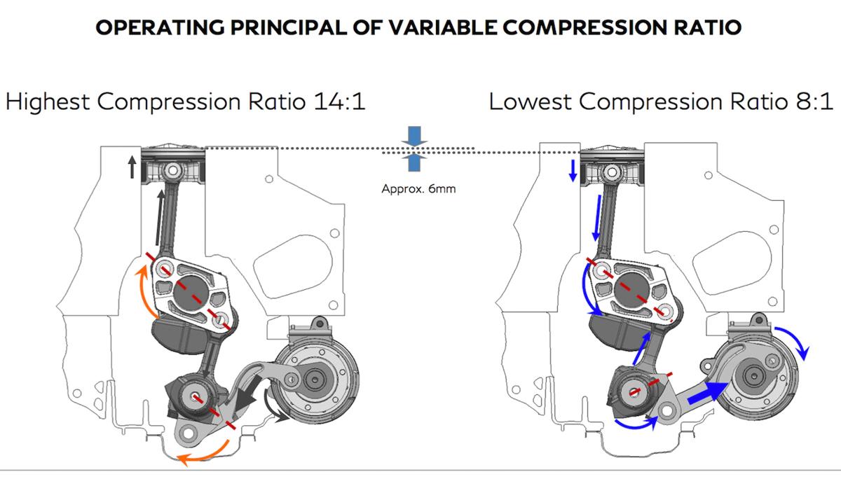 高性能兼顾低油耗, Nissan VC-Turbo 可变压缩比涡轮引擎!