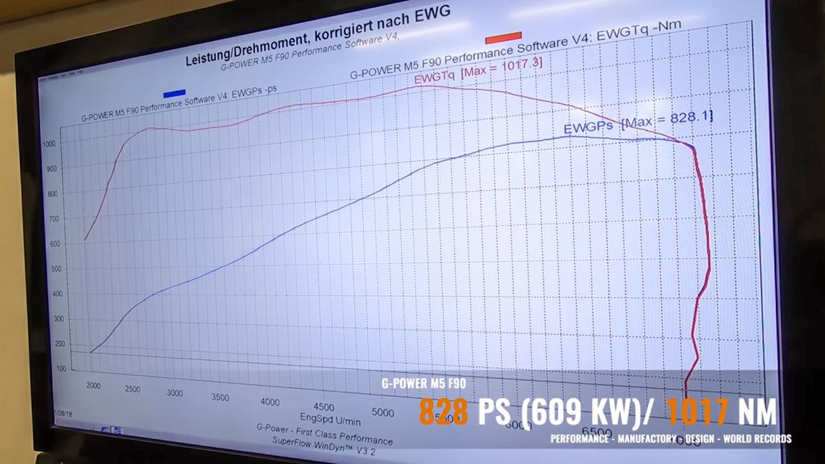 G-Power BMW M5 上马力机,跑出 828 ps 的成绩!