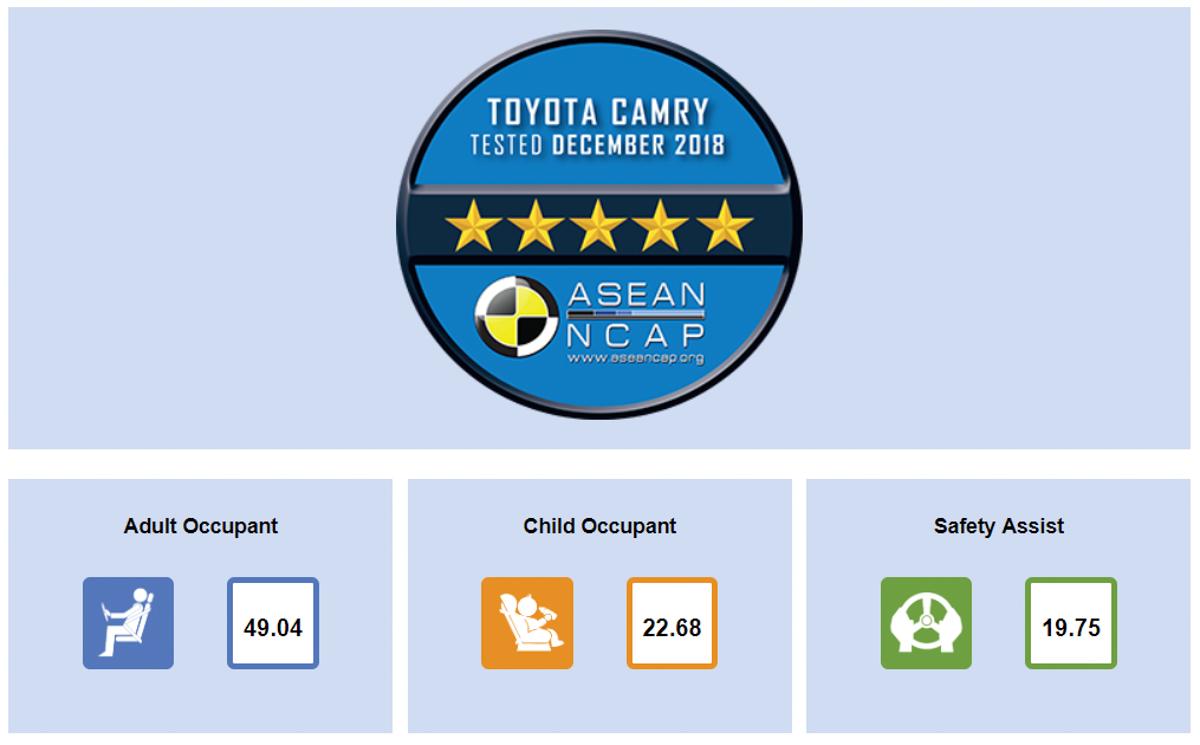 Toyota Camry XV70 获得 Asean NCAP 五星评价!
