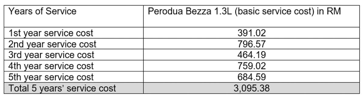 和 Persona 互怼, Perodua 表示 Bezza 保养也很便宜!