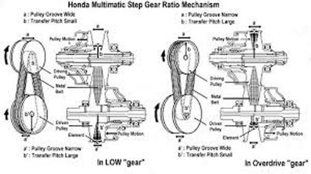 Continuously variable transmission 曾经强大到被 FIA ban?