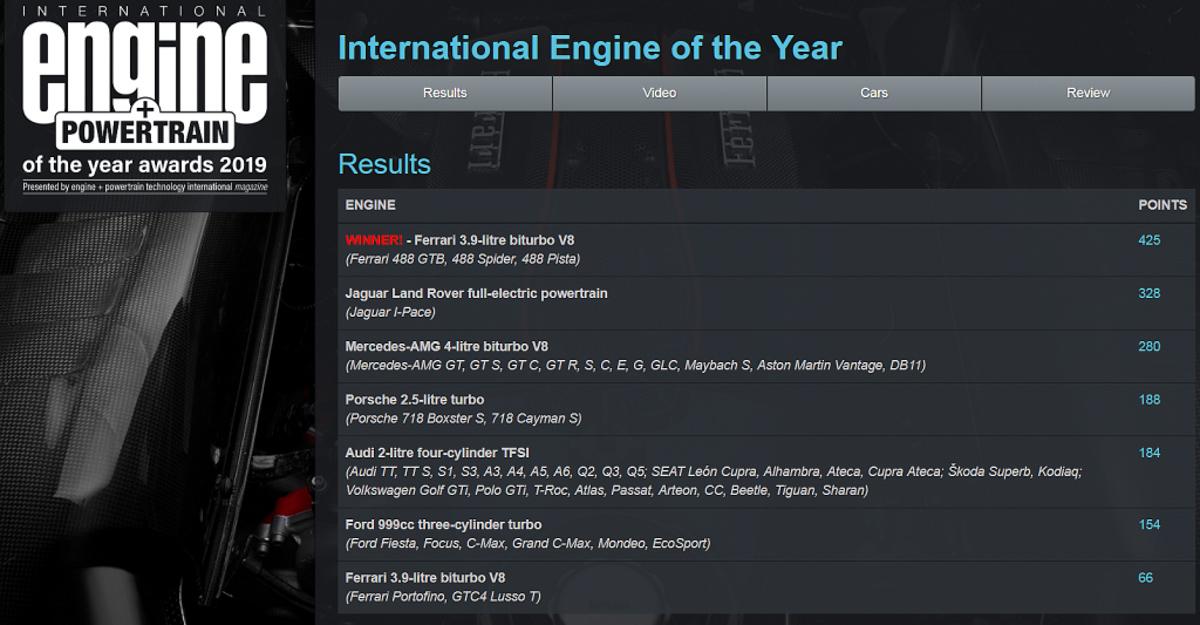 2019 年度国际引擎大奖出炉, Ferrari V8 成四连冠!