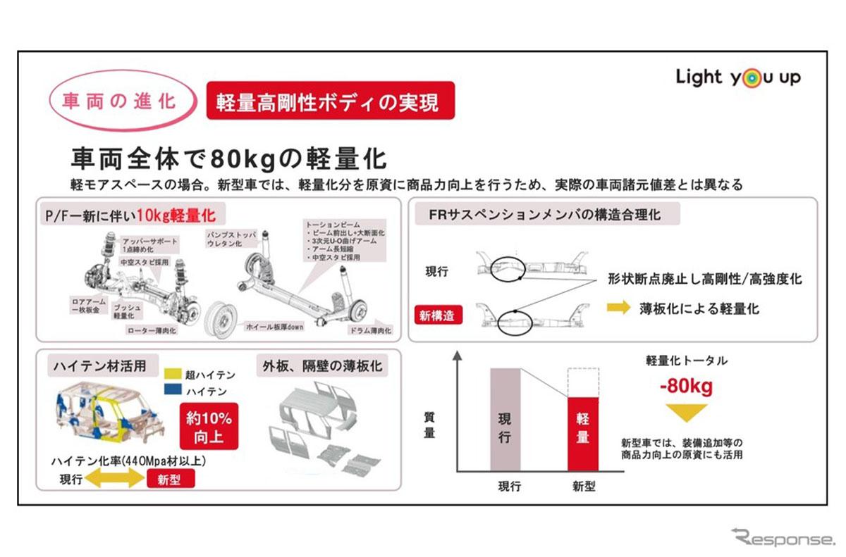 Daihatsu New Global Architecture 正式发表,安全操控都加强!
