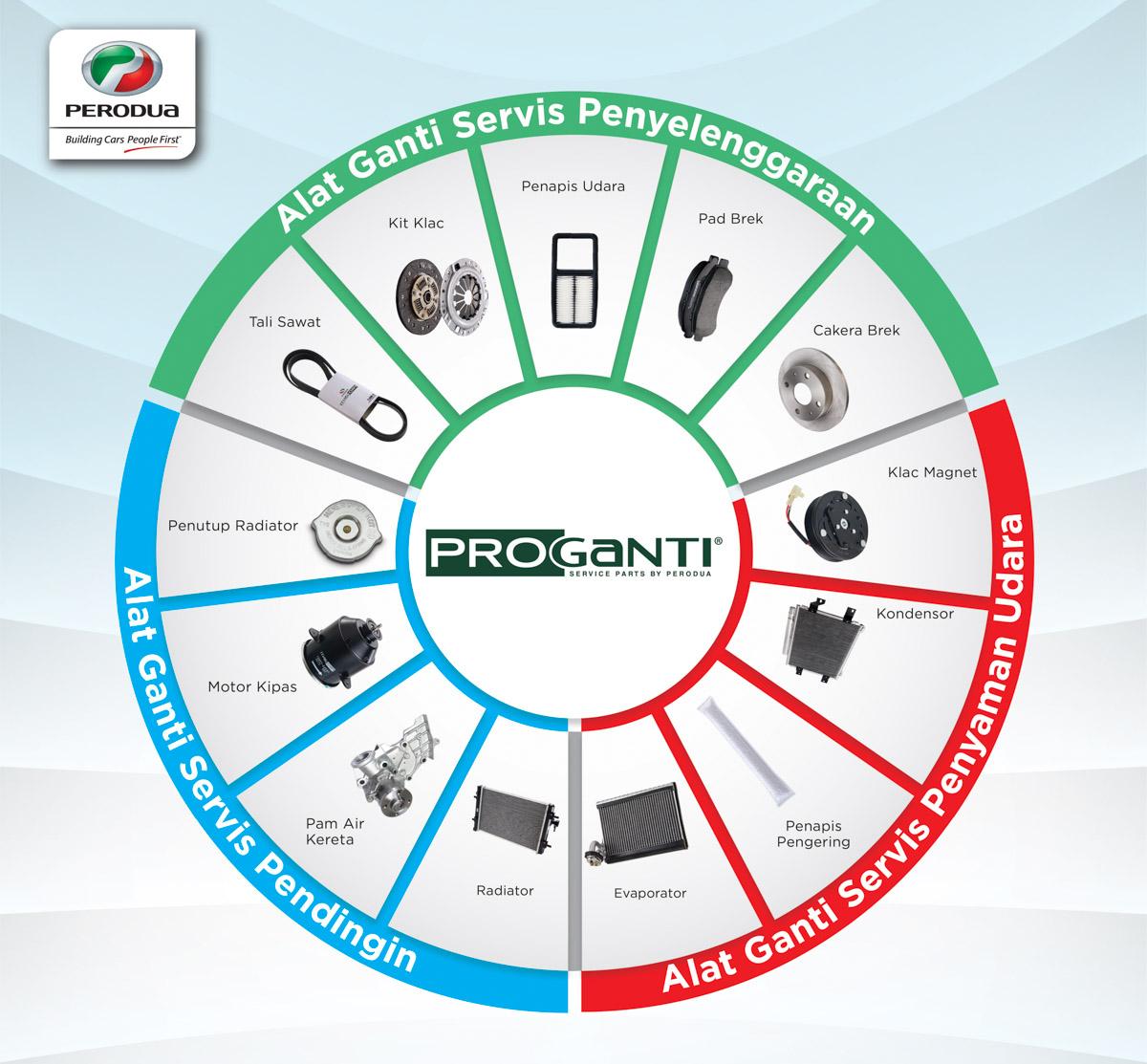 Perodua ProGanti 是什么?原来它好处多多!
