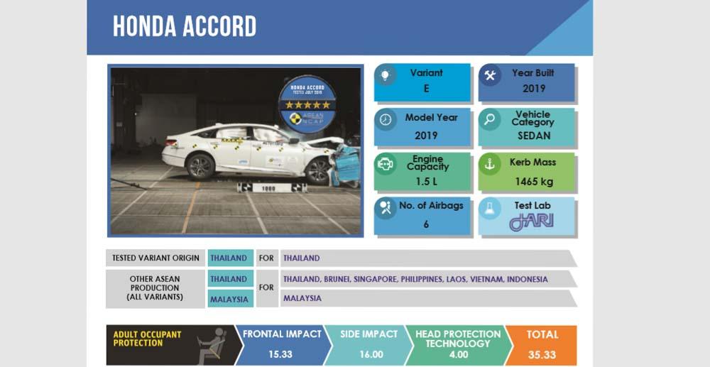 honda-accord-asean-ncap-3-of-5