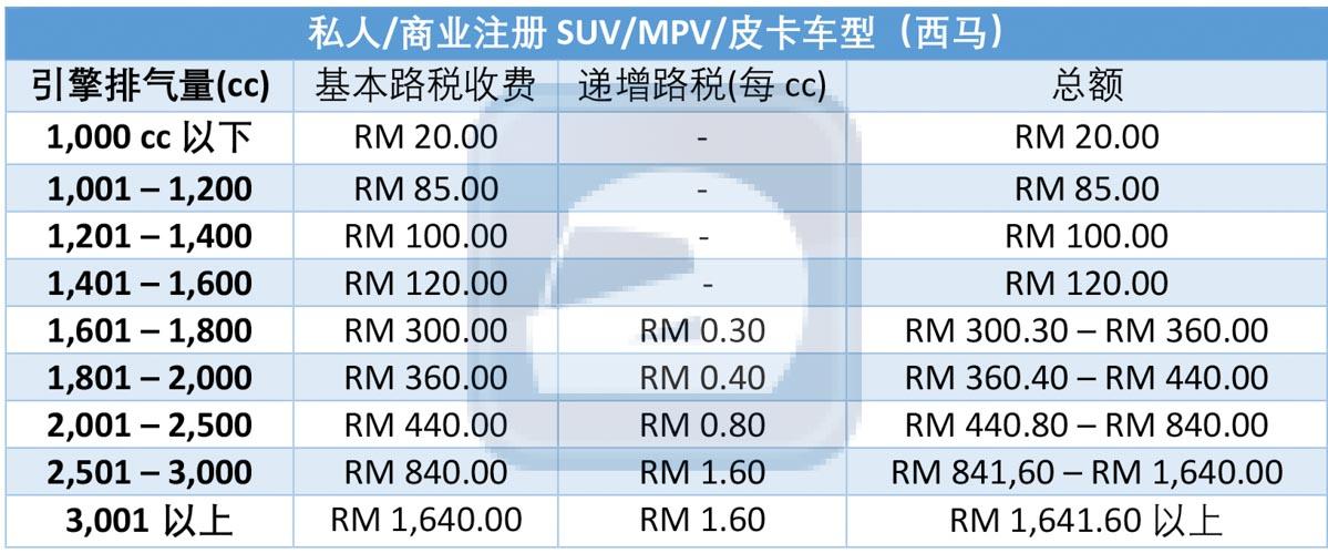 Road Tax 怎么算?马来西亚路税架构解说