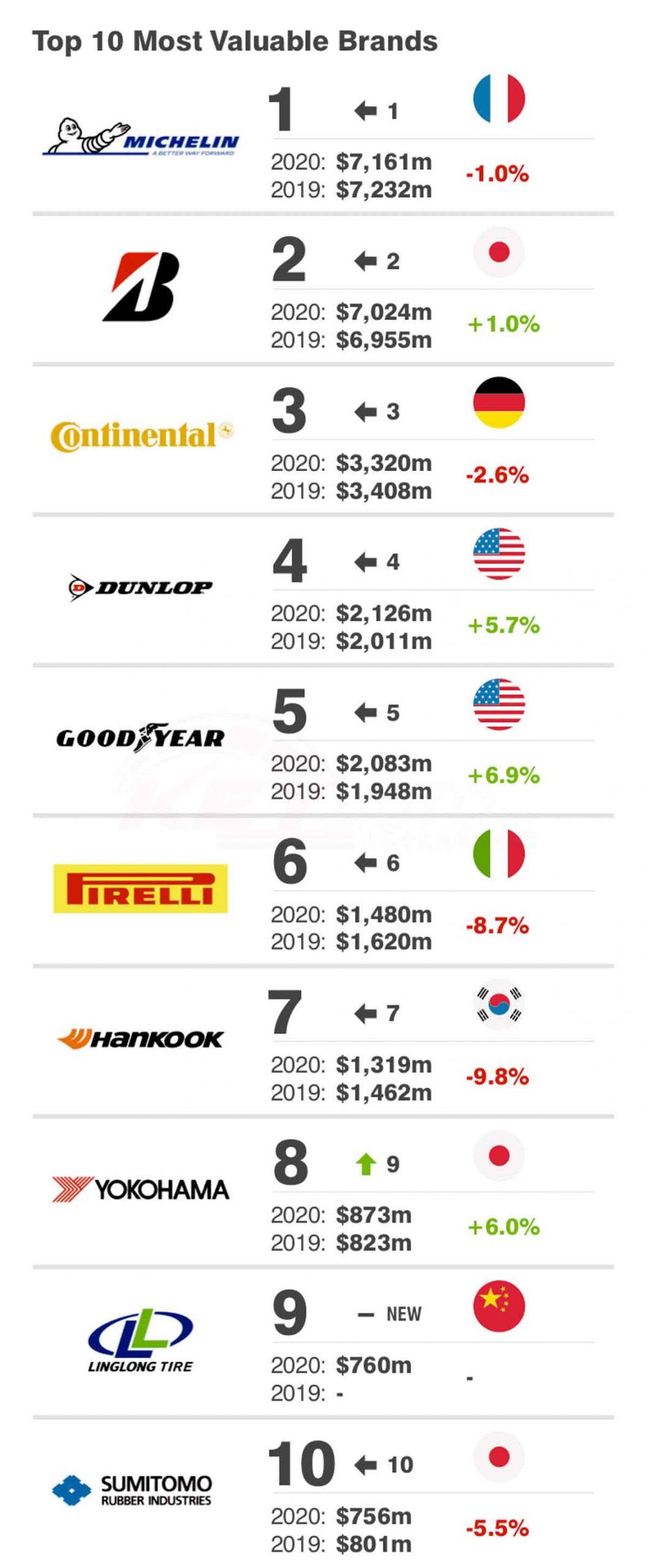 2020年全球十大轮胎品牌排行榜