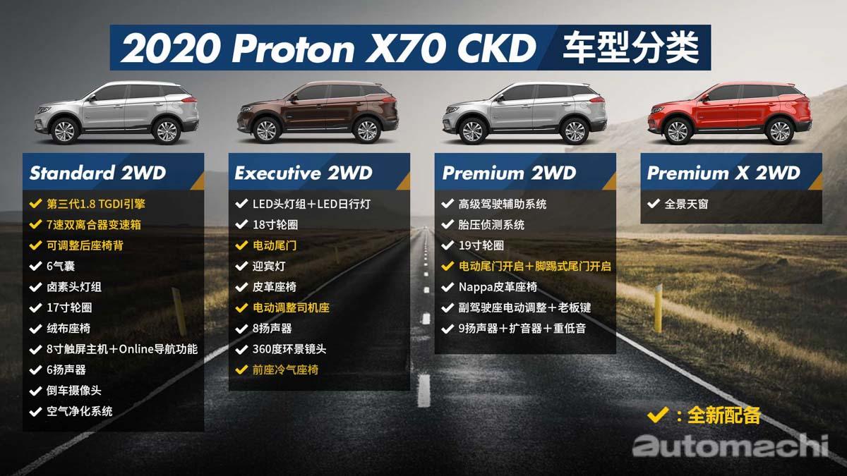 影片: 2020 Proton X70 CKD 贵养吗?