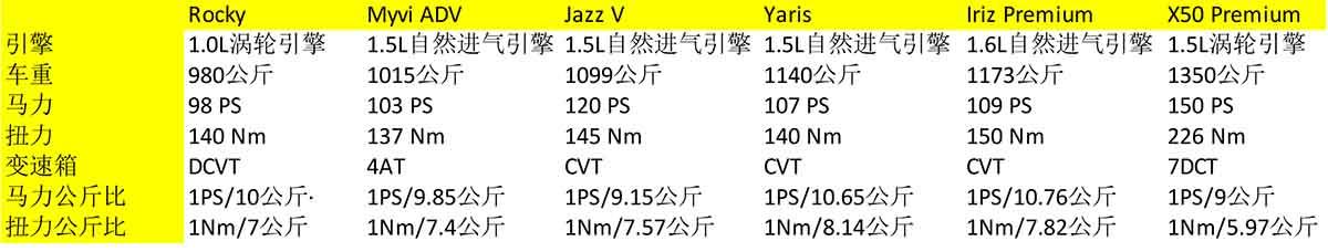 Daihatsu Rocky 1.0涡轮引擎动力够不够?